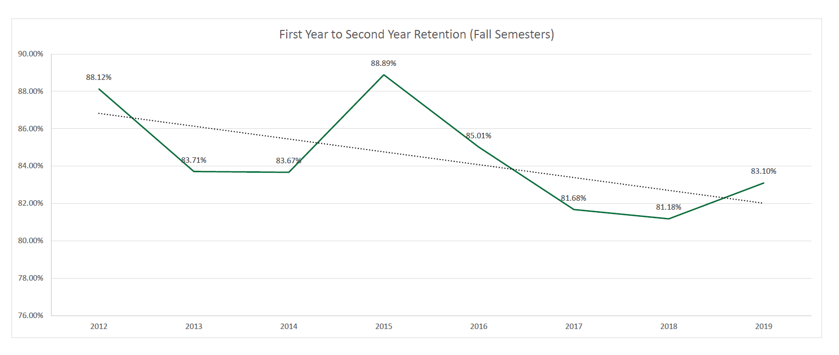 Line graph depicting first to second year retention (fall semesters). data points: 2009: 83.12% ; 2013: 83.71% ; 2014: 83.67% ; 2015: 88.89% ; 2016: 85.01% ; 2017: 81.68% ; 2018: 81.18% ; 2019: 83.10%.