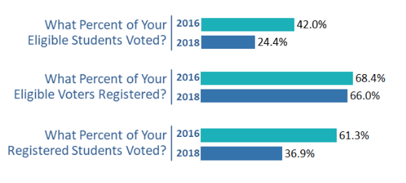 graph showing that 61.3% of registered student voters voted in 2016 compared to 36.9% in 2018